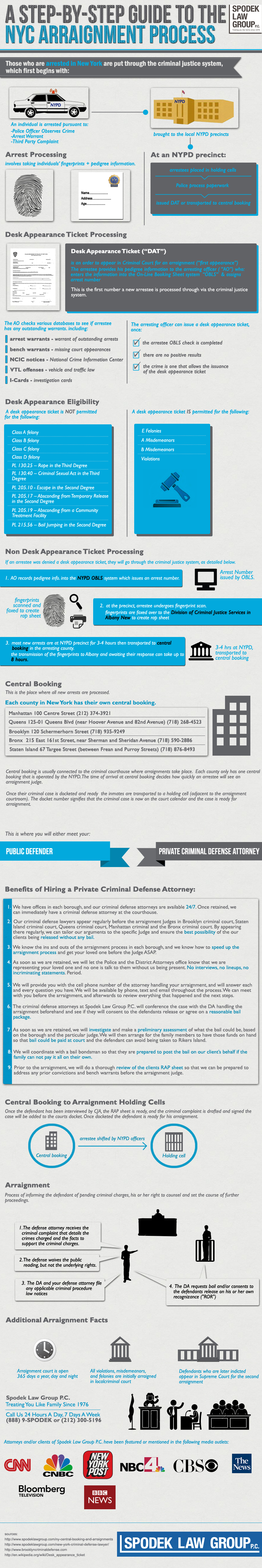 A Guide to NYC Criminal Justice System