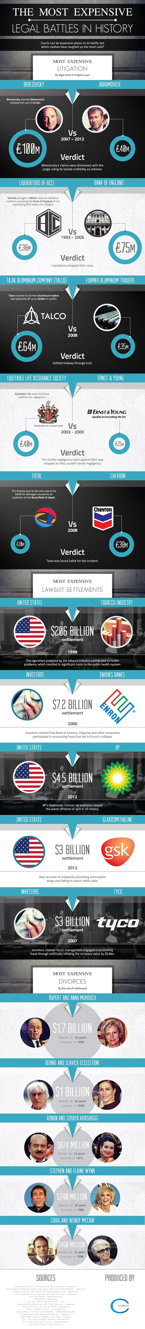 History of Legal Wars That Turned out too Expensive Infographic