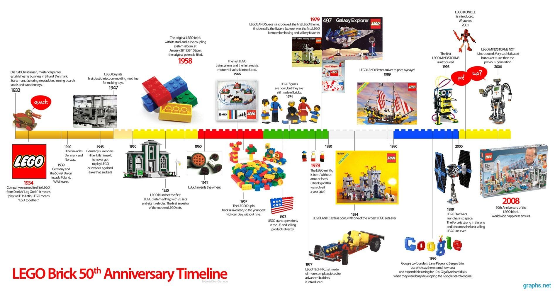 Lego Brick 50th Anniversary Timeline