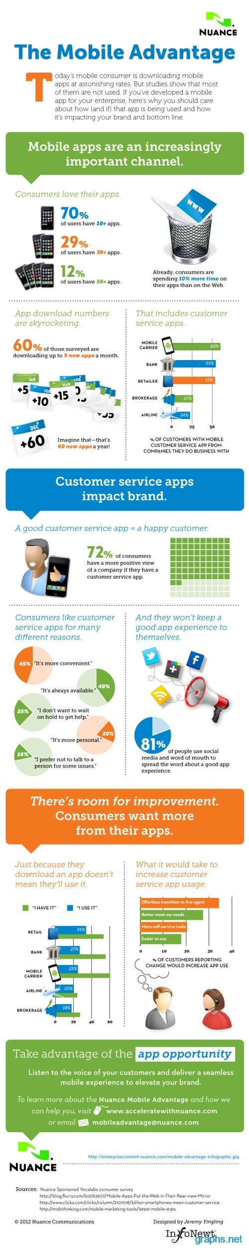 Mobile Marketing Benefits