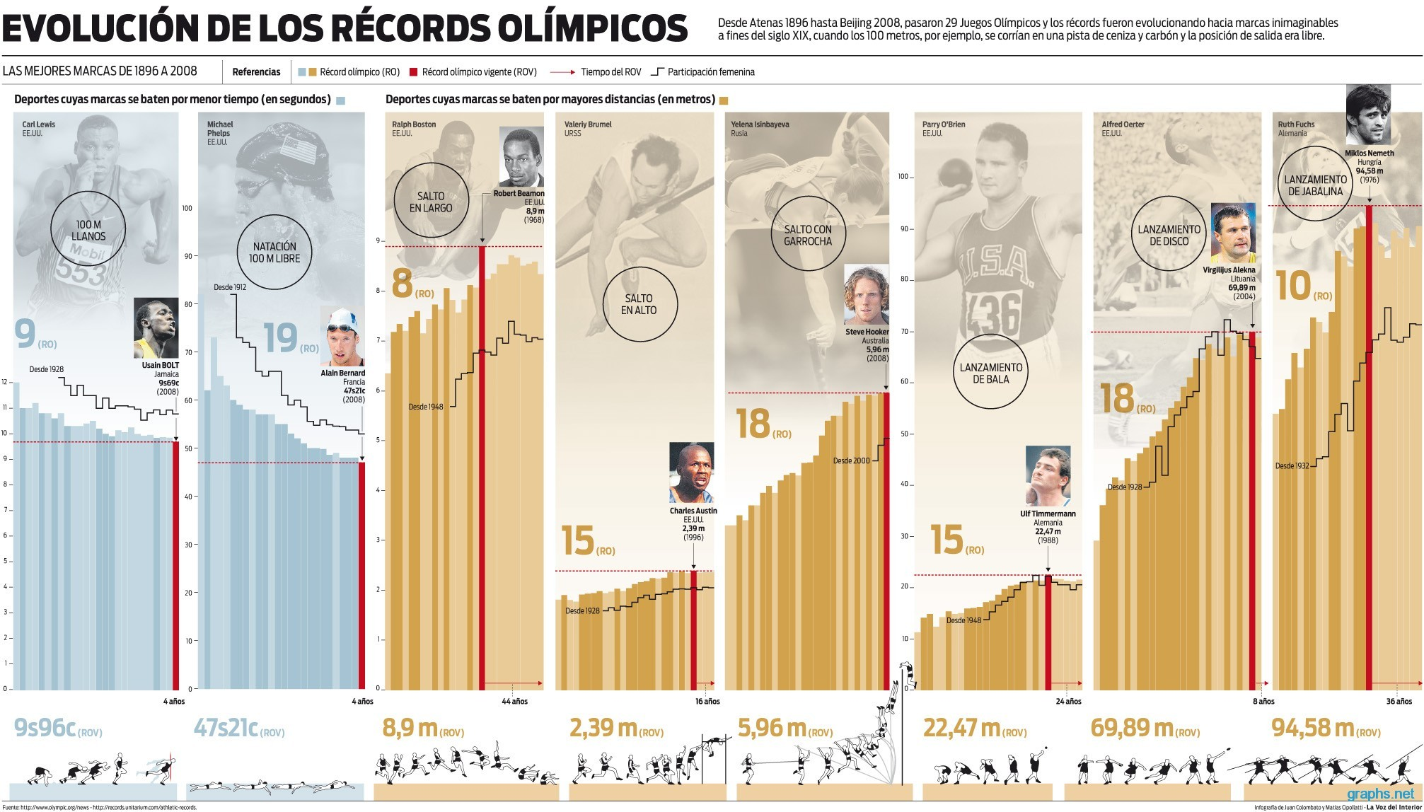 olympic world records list