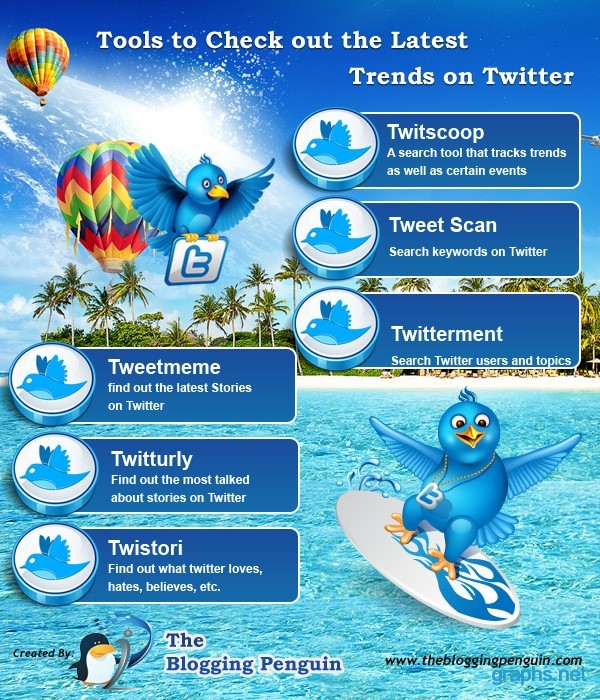 Twitter Latest Trends