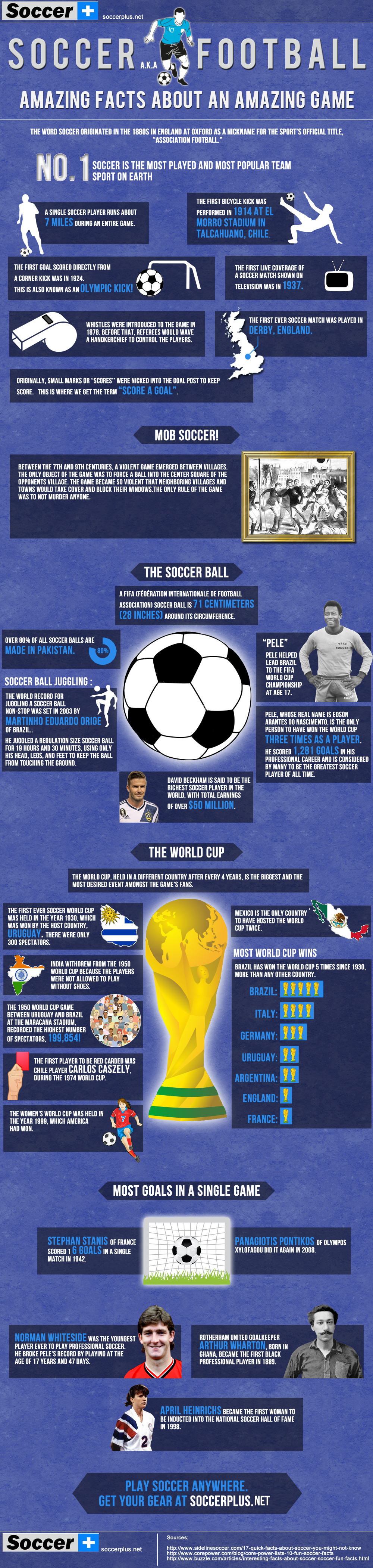 History of Soccer Through Amazing Facts