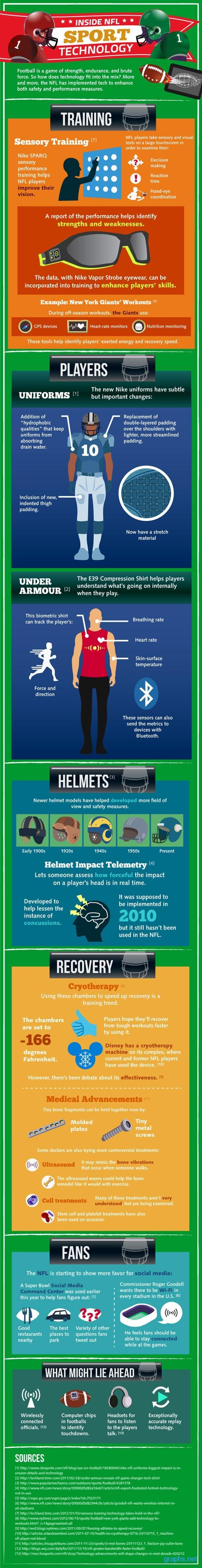 Sports Technology NFL