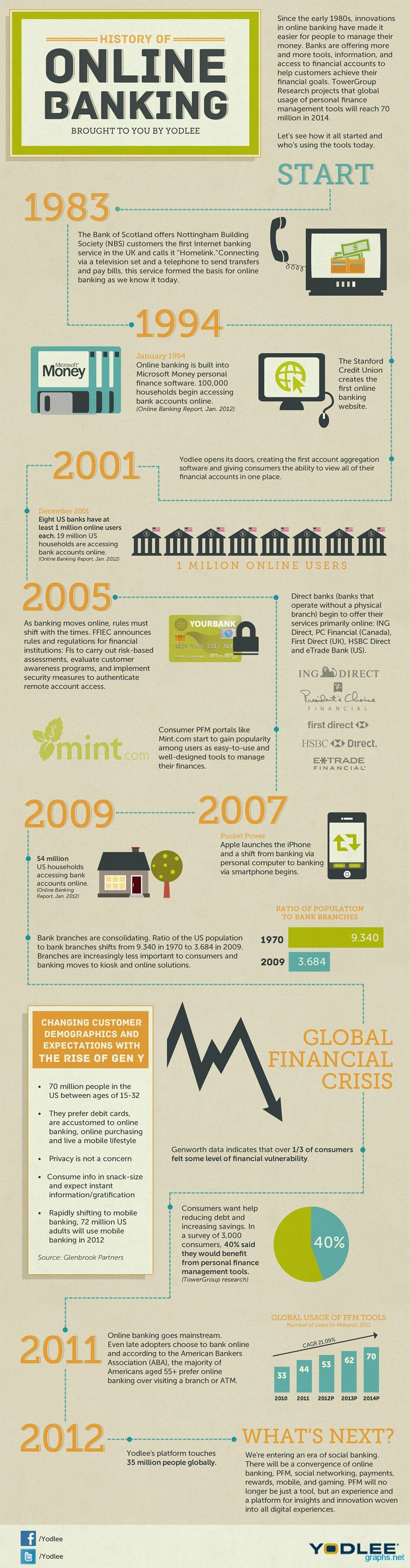 The History of Online Banking