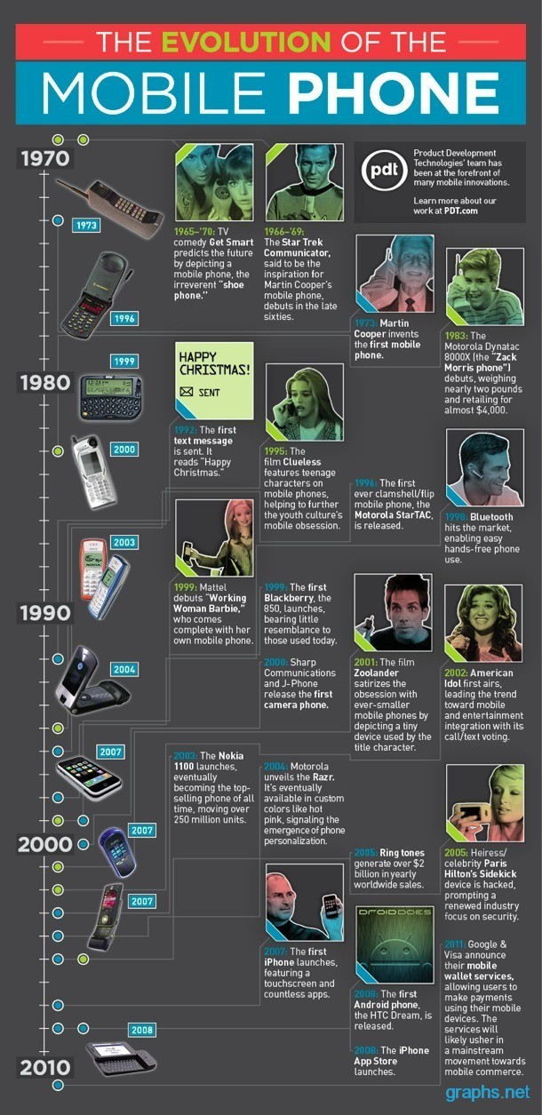The History of the Mobile Phone Evolution