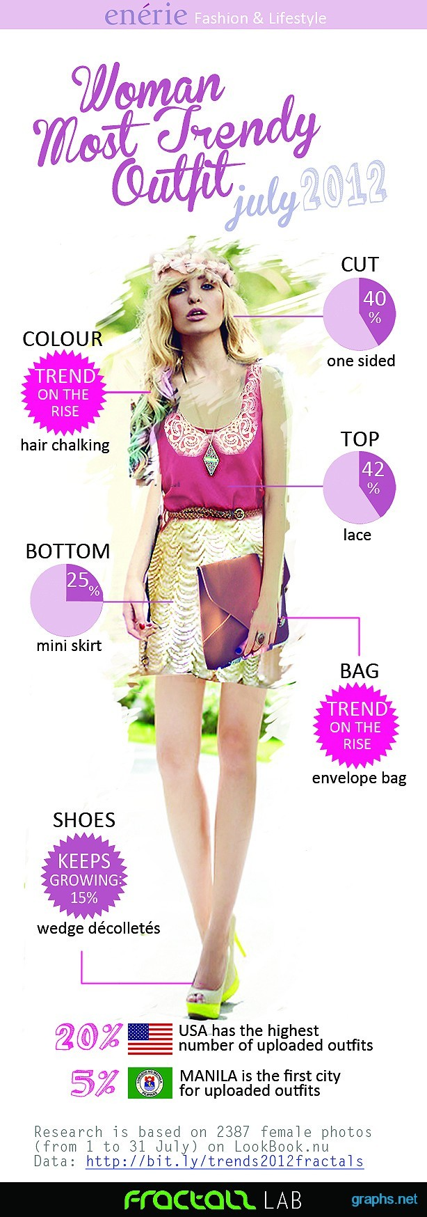 trendy outfits for women July 2012