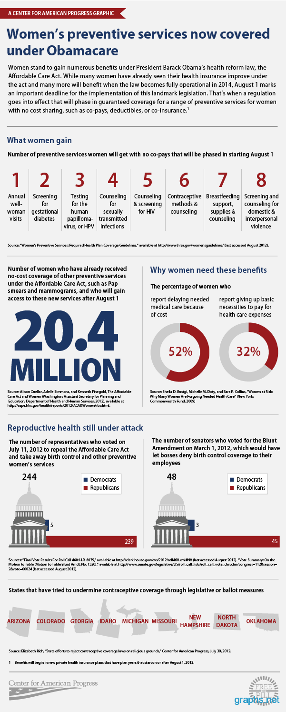 women's preventive health services