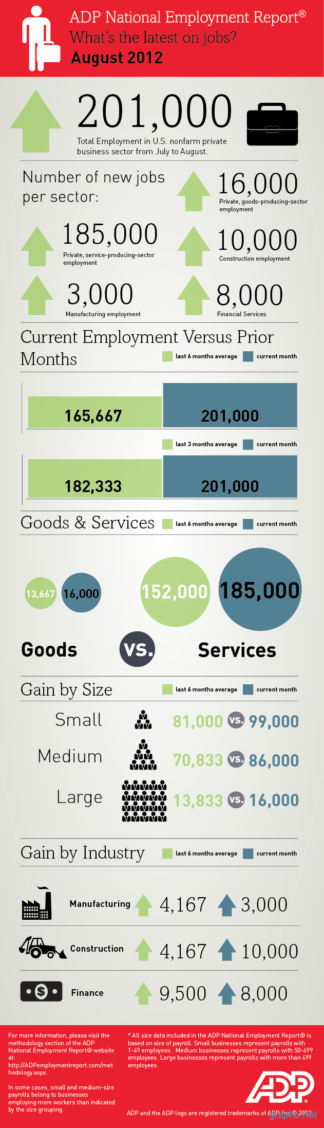 ADP national employment report 2012