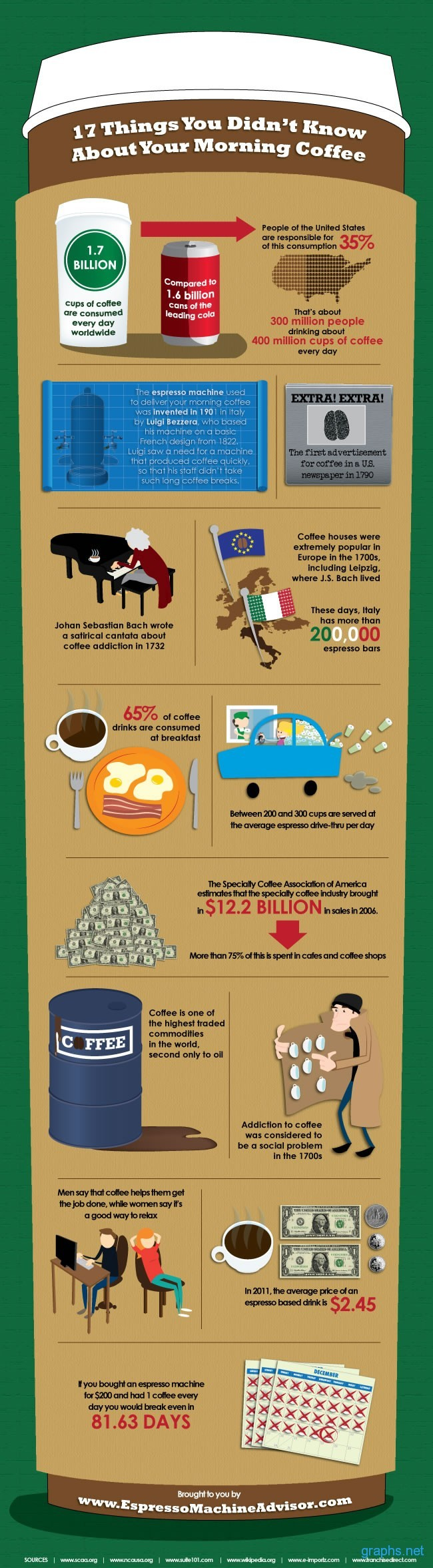 America Coffee Consumption Statistics