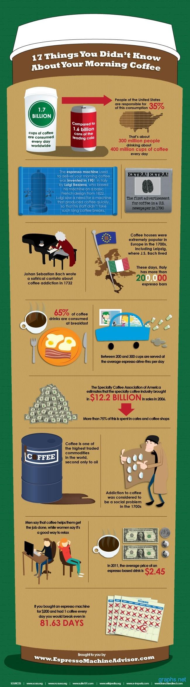 America Coffee Consumption Statistics