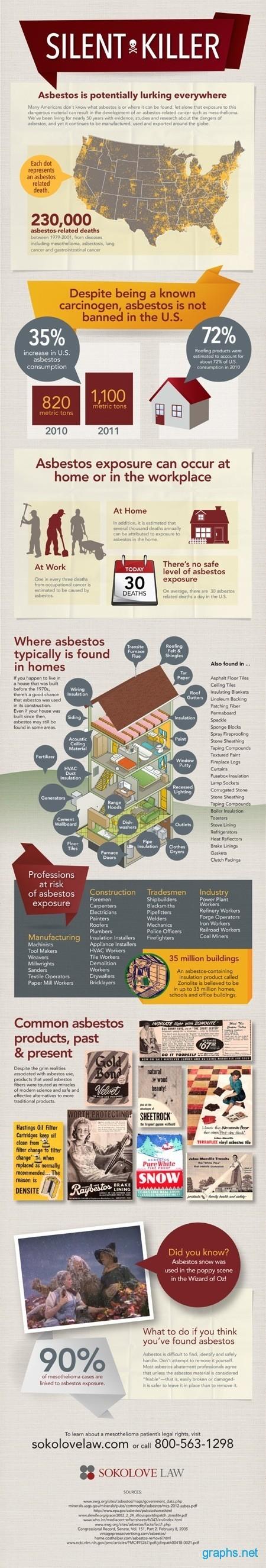 Asbestos Exposure Statistics