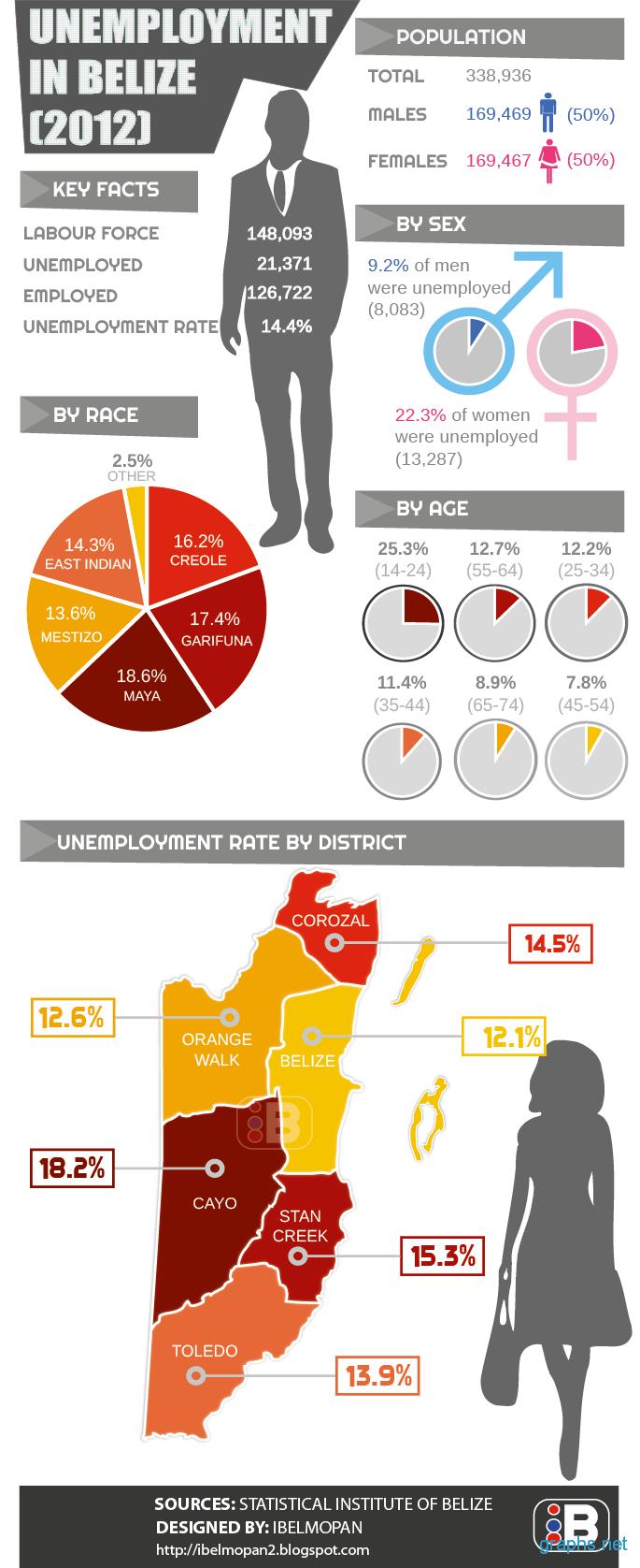 Belize unemployment rate 2012