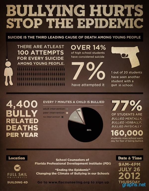 Bullying Statistics 2012