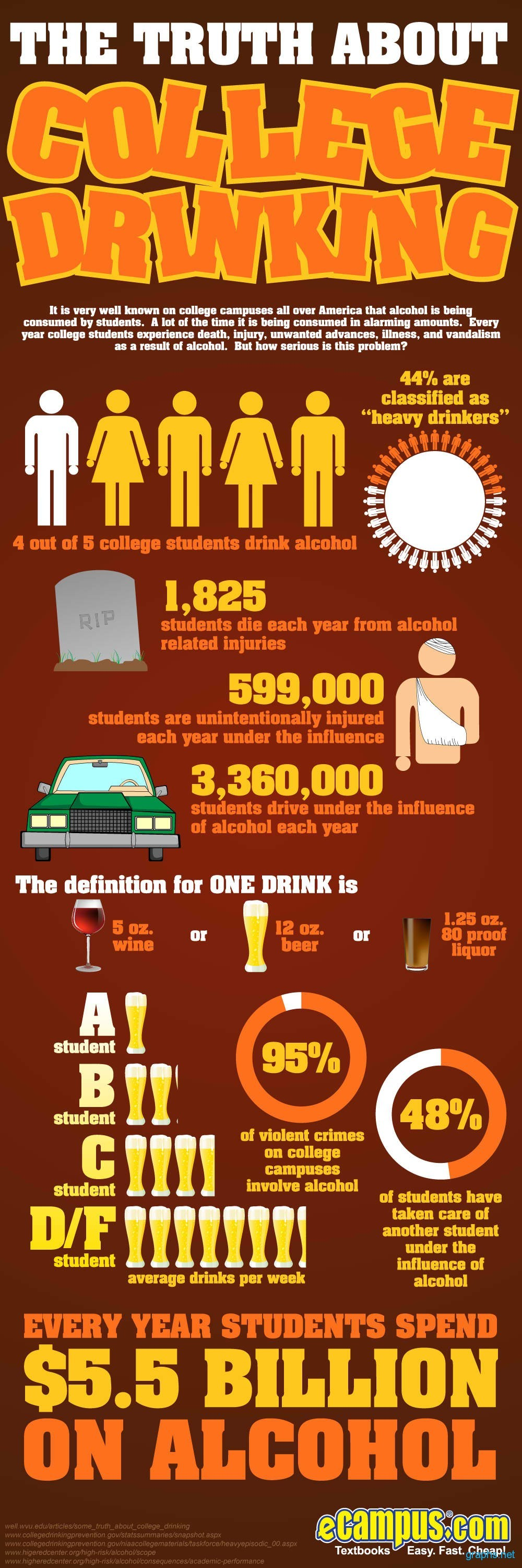College Drinking Facts