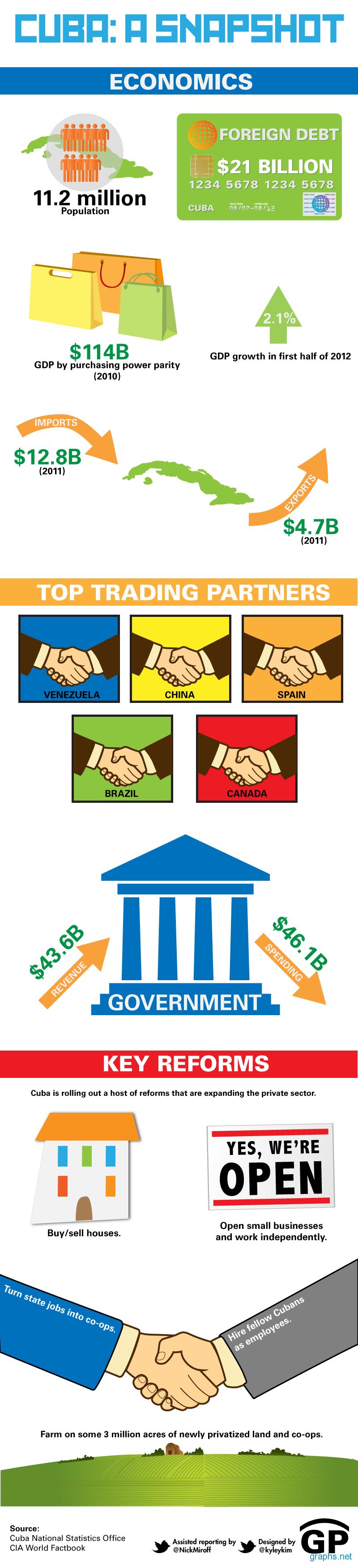 Cuba economic status