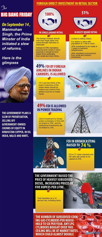 FDI Indian Retail