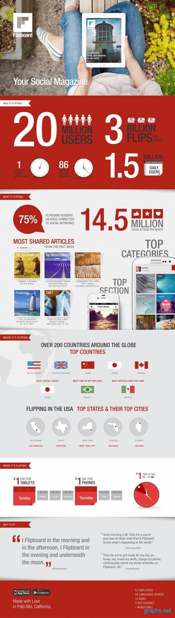 Flipboard statistics