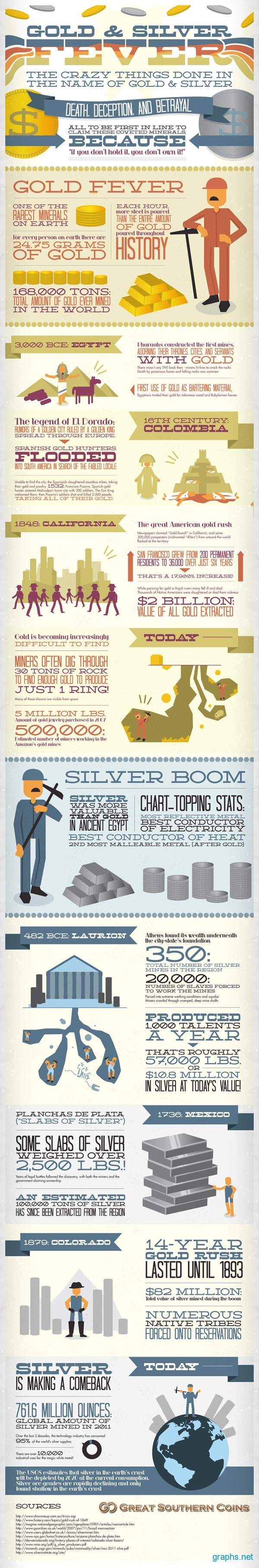 Gold and Silver Facts