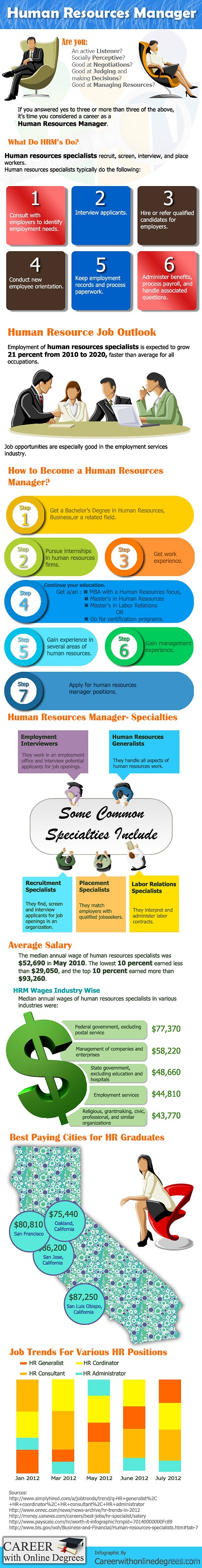 Human Resource Manager Statistics