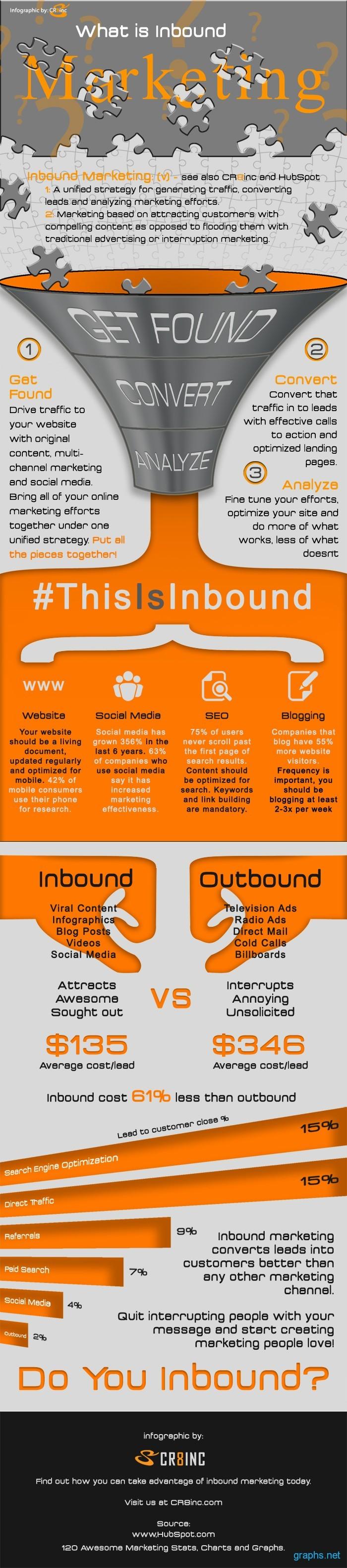 Inbound Marketing Information