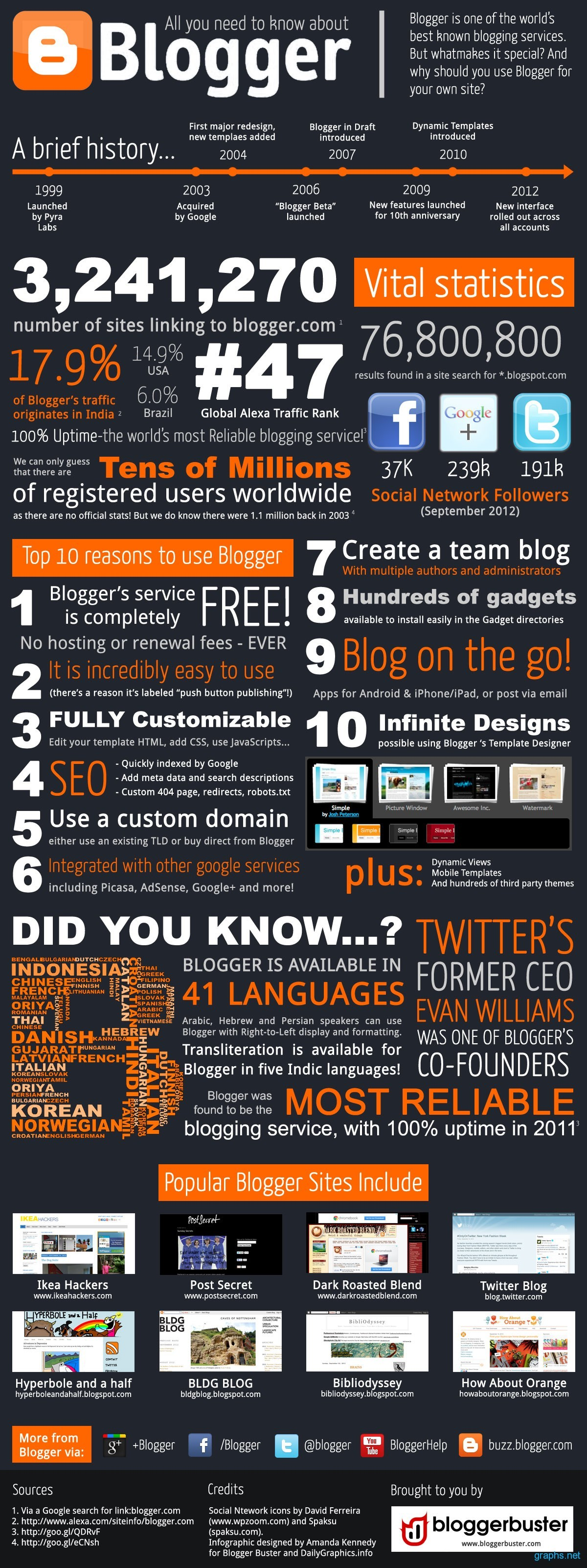 Information About Blogger