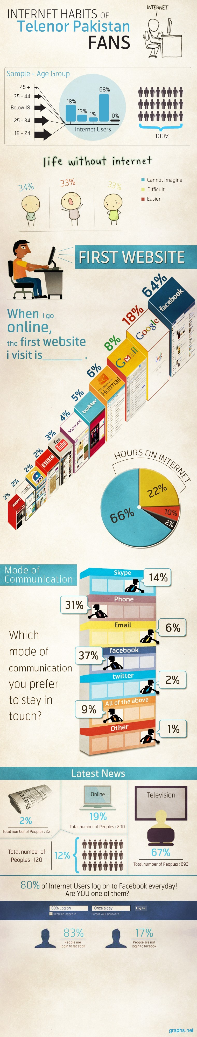 Internet Users Popular Habits
