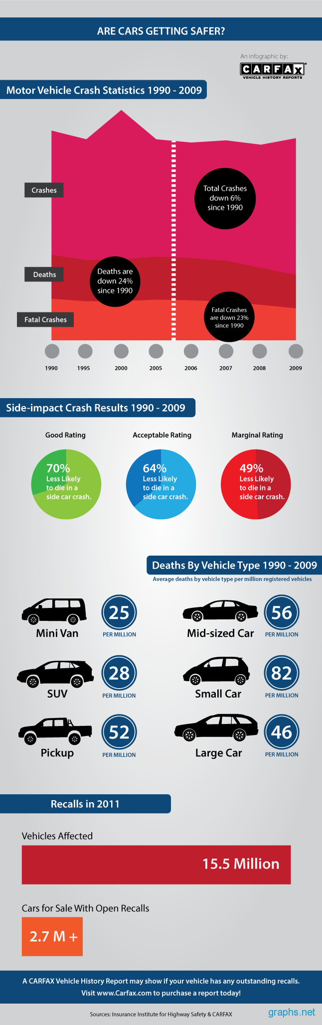 Motor Vechiles Crash Statistics