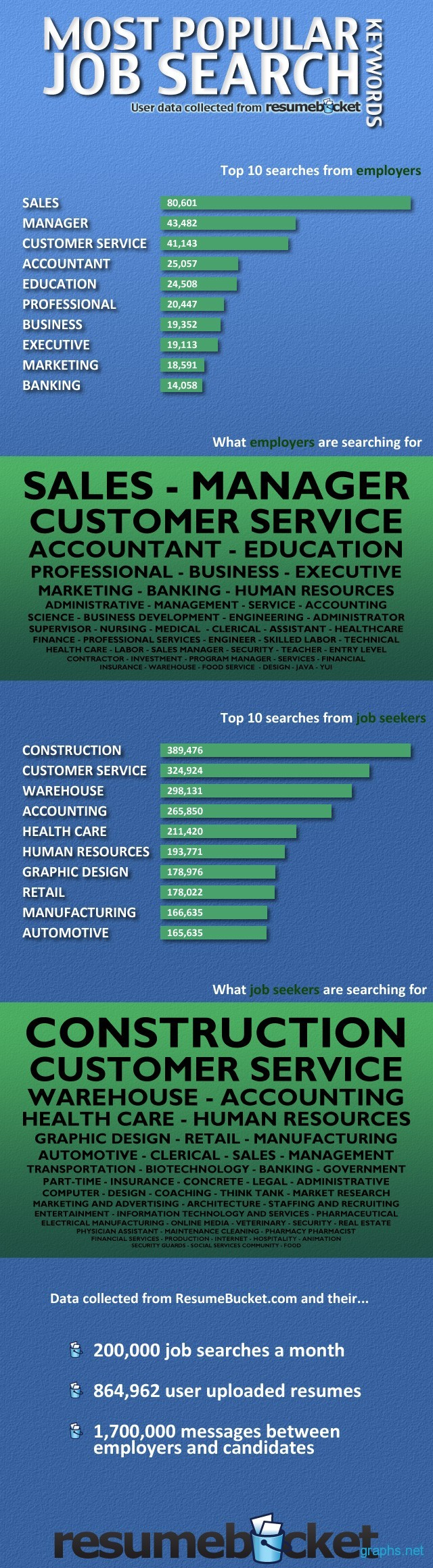 Popular Job Related Keywords