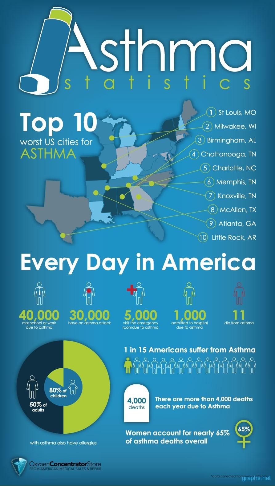 Statistics of Asthma
