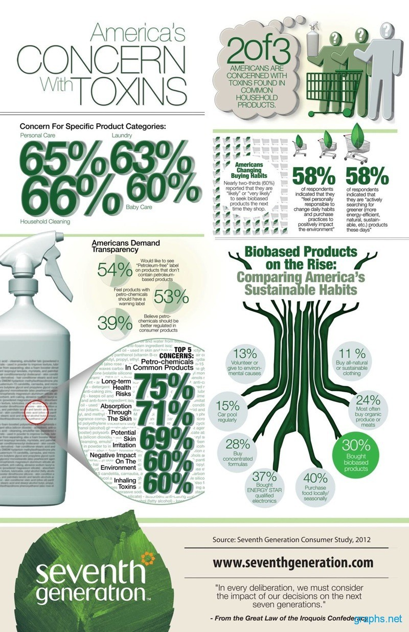 Toxins in Common Household Products
