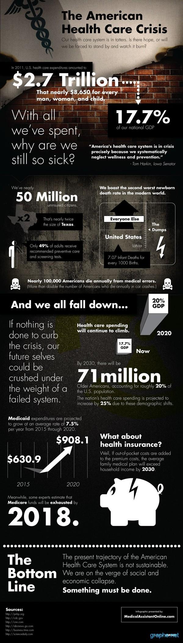 US Health Care Crisis