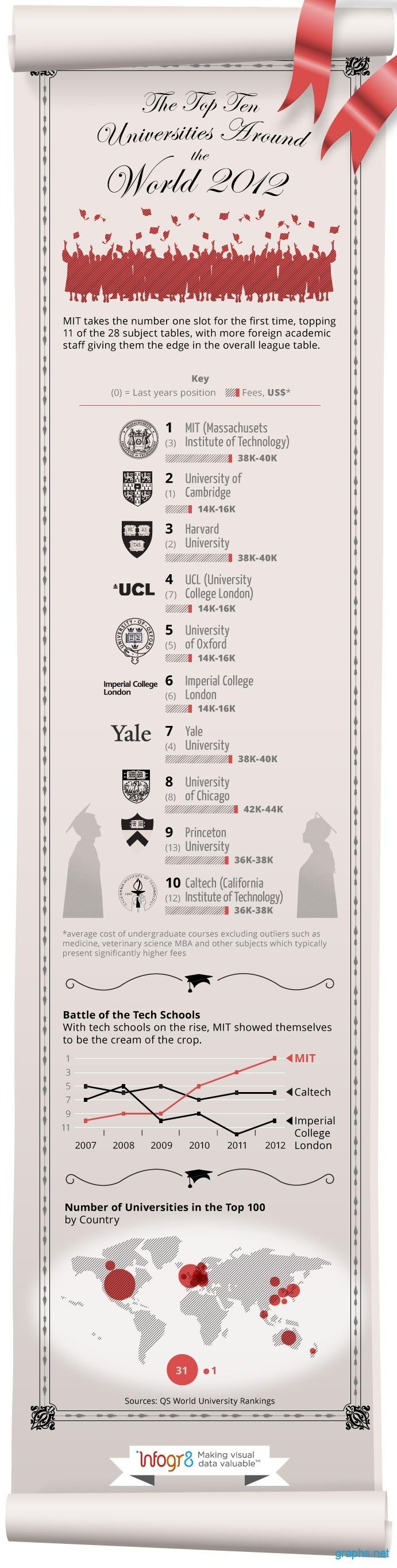World's Top Universities