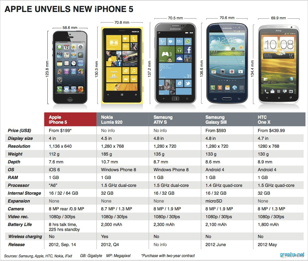 iphone 5s features iphone 5 features infographics graphs net 11195
