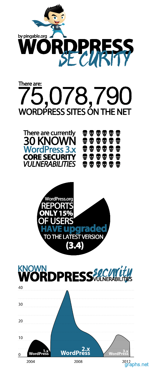 wordpress Security Facts