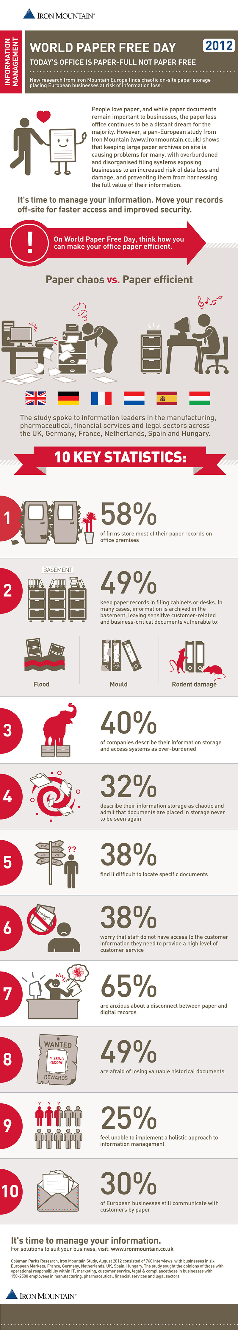 10 Key Statistics of Paper