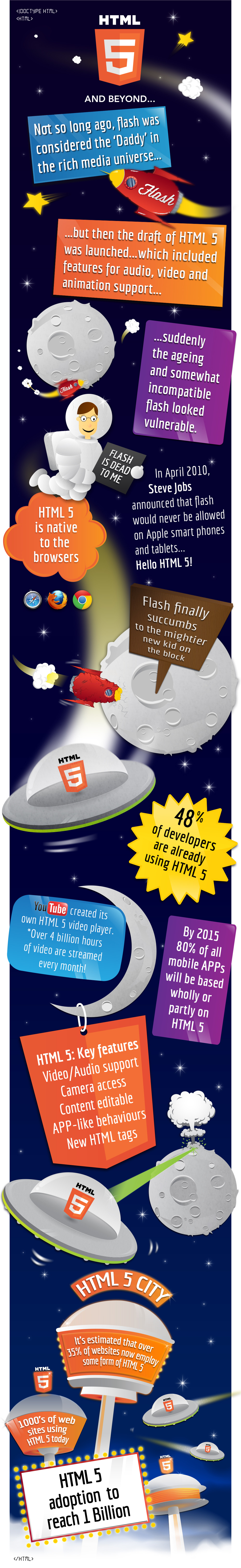 1000's of Sites Using HTML5