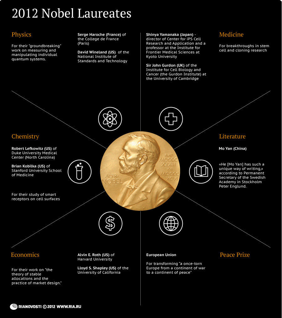 2012 Nobel Award Winners