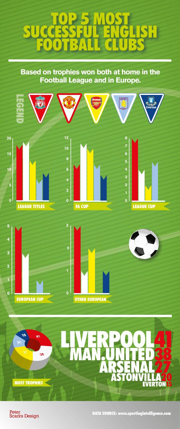 5 Popular English Football Clubs