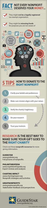 5 Tips to Donate Money To Right Non Profit