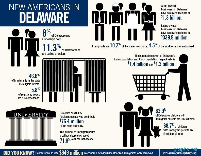 American People in Delaware
