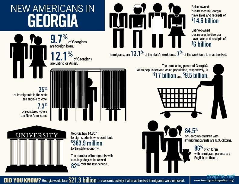 Americans in Georgia