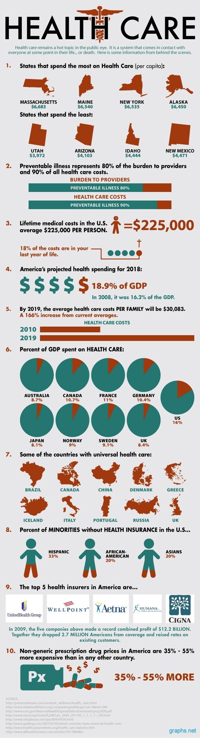 America's Health Care Cost