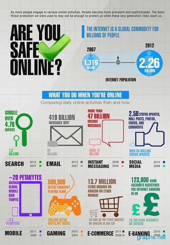 Are You Safe Online?