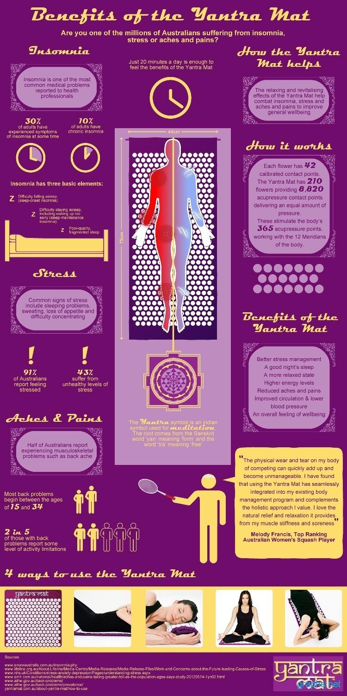 Benefits Of Yantra Mat Infographics Graphs Net