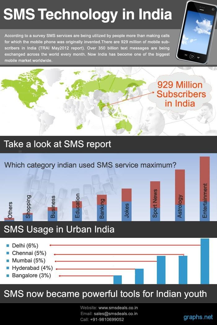 Bulk Sms Service India
