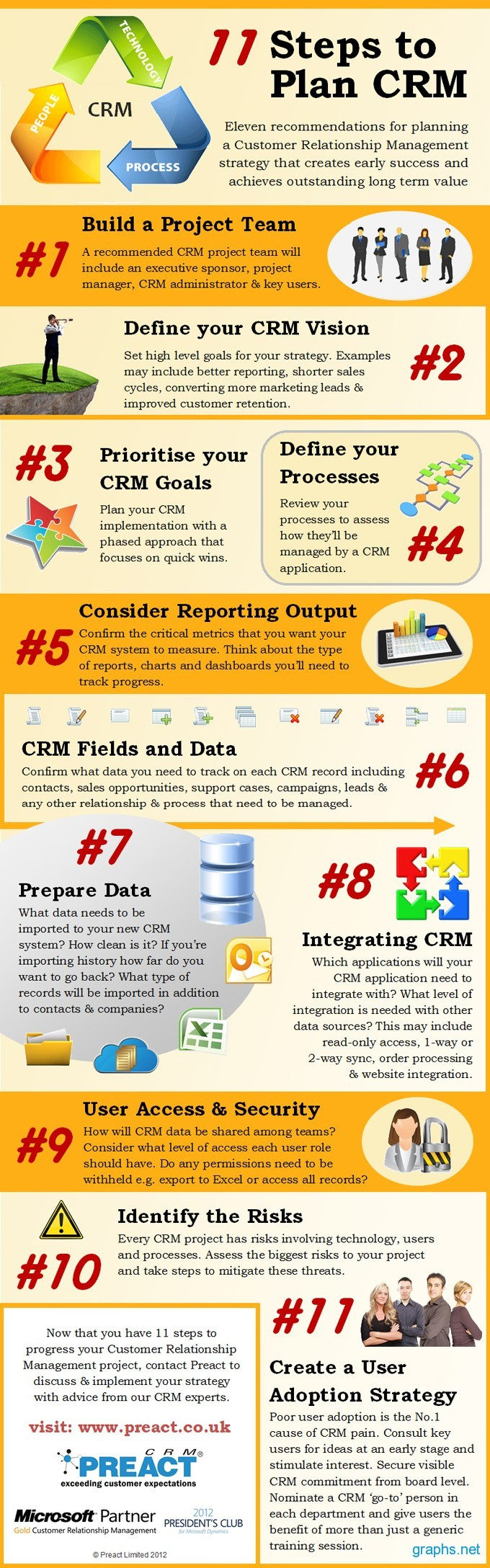 CRM Strategy Designing Steps