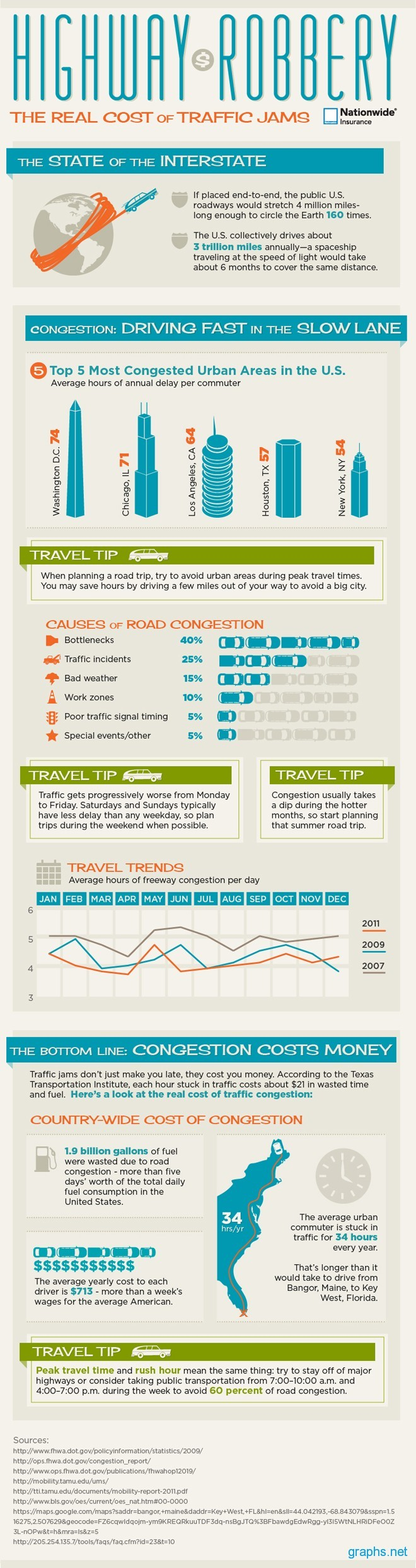 Cost of Traffic Congestion