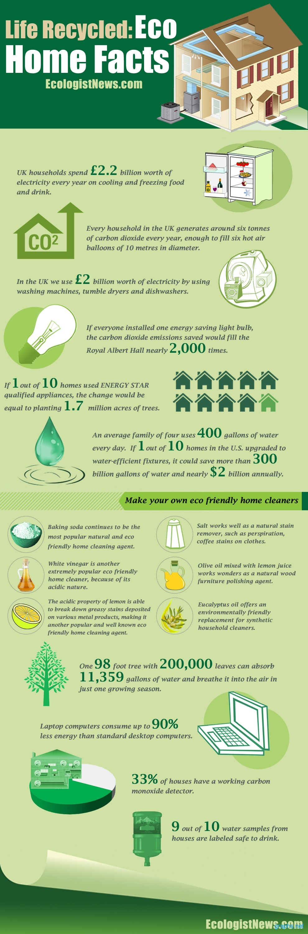 Applecross energy efficiency infographics for Facts about energy efficiency