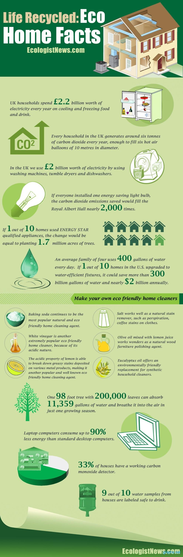 Eco Home Statistics